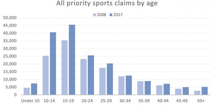 Injury Surge Priority sports claims by age